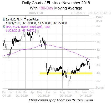 Daily FL with 180MA and Highlight