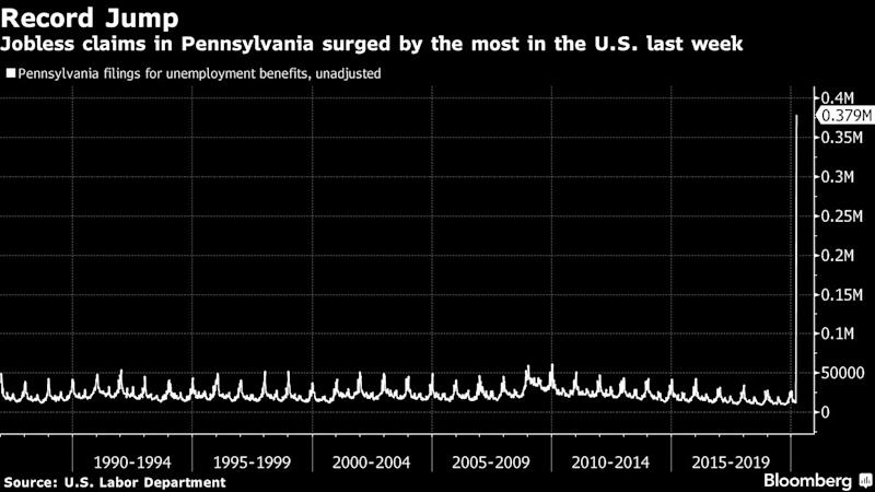 Why Pennsylvania Had Far More Jobless Claims Than Other States