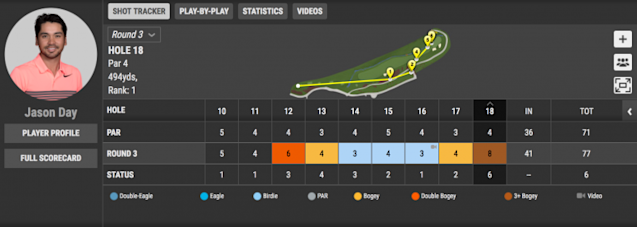 Jason Day took quite the journey on his final hole Saturday. (Courtesy of PGA.com)