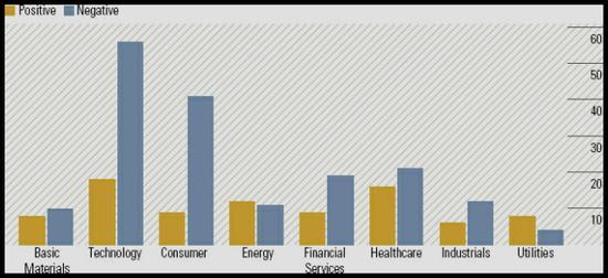 Morningstar moat trends by sector