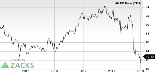 AVX Corporation PE Ratio (TTM)