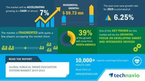 Global Surgical Smoke Evacuation Systems Market 2019-2023| Increasing Focus on Developing Smart and Integrated Devices to Boost Growth| Technavio