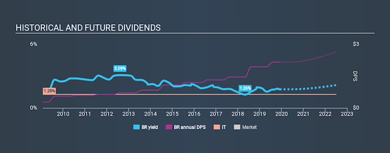 NYSE:BR Historical Dividend Yield, December 1st 2019