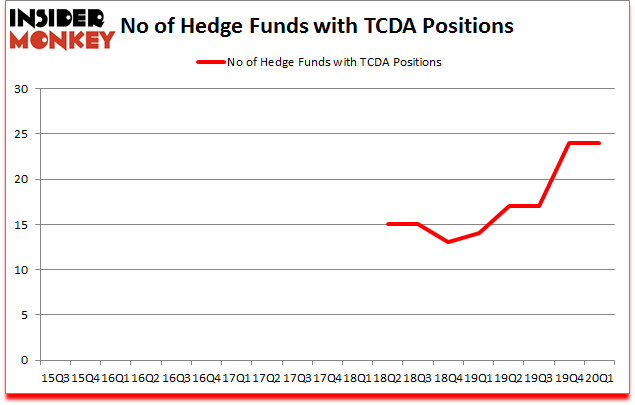 Is TCDA A Good Stock To Buy?