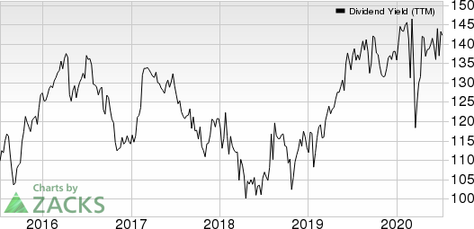 KimberlyClark Corporation Dividend Yield (TTM)