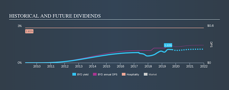 NYSE:BYD Historical Dividend Yield, September 22nd 2019