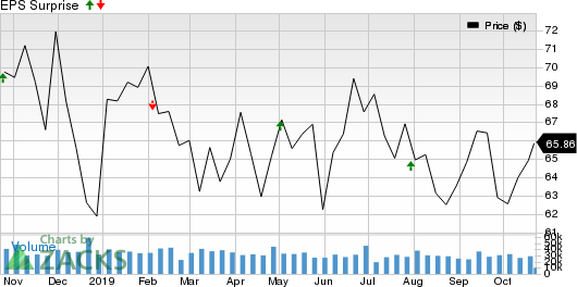 Gilead Sciences, Inc. Price and EPS Surprise