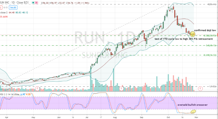 Sunrun (SUN) corrective daily chart bottom