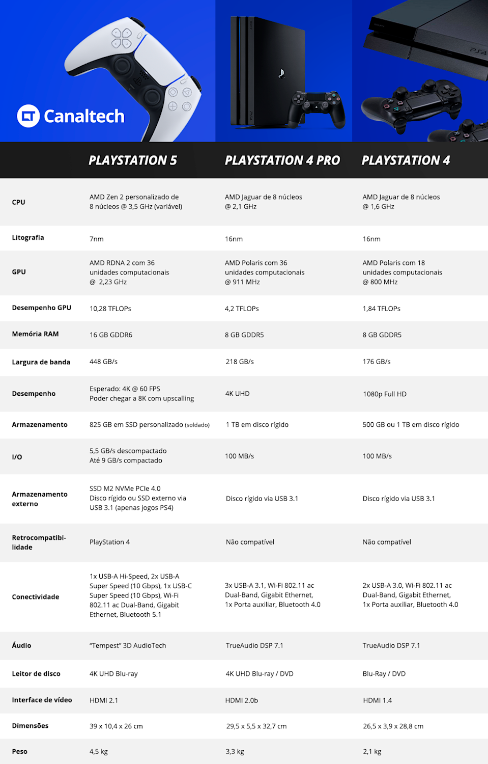 Tabela comparativa de especificações do PlayStation 5, PlayStation 4 Pro e PlayStation 4