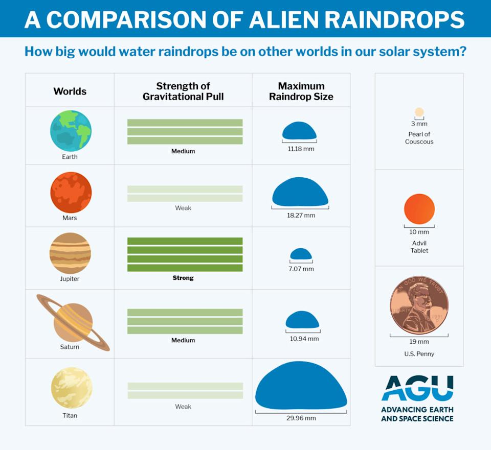 Raindrop sizes on different planets (AGU)