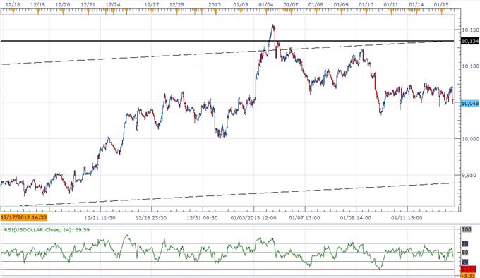 Forex_USDOLLAR_Correction_Presents_Buying_Opportunity_Ahead_of_FOMC_body_ScreenShot172.png, Forex: USDOLLAR Correction Presents Buying Opportunity Ahead of FOMC