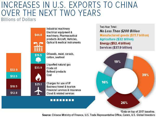 increases in U.S. exports to China over next two years
