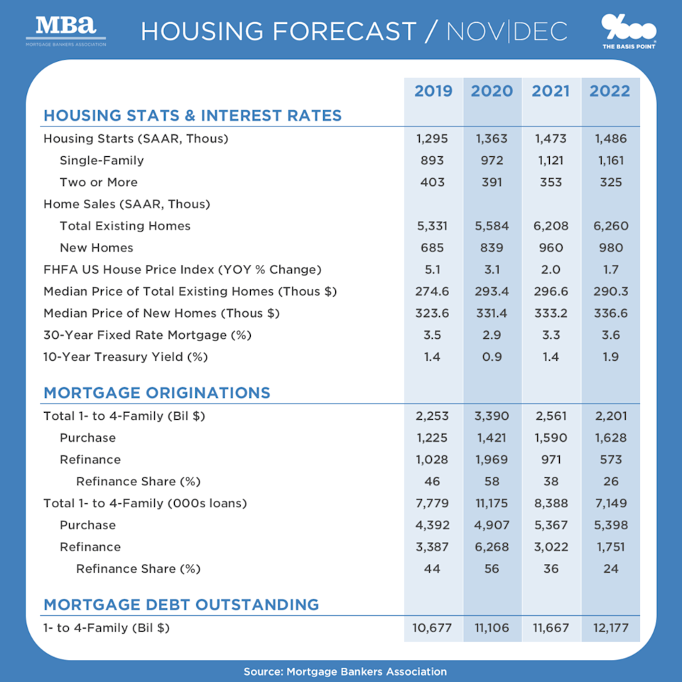 Home Prices, Mortgage Rates, Size of Mortgage Market 2020 to 2022 Outlook - MBA, The Basis Point_2020-12
