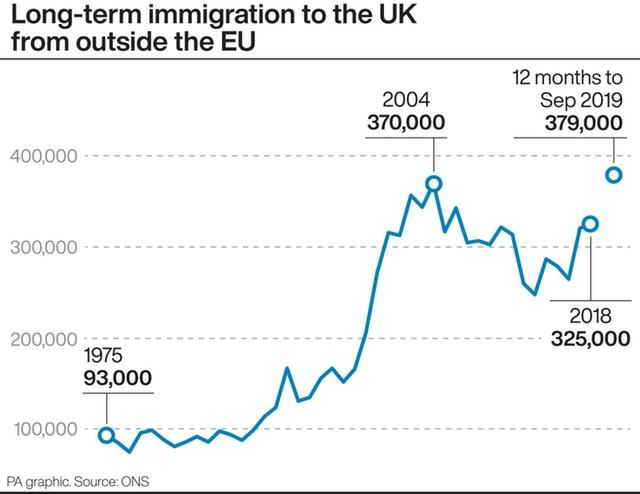Long-term immigration to the UK from outside the EU