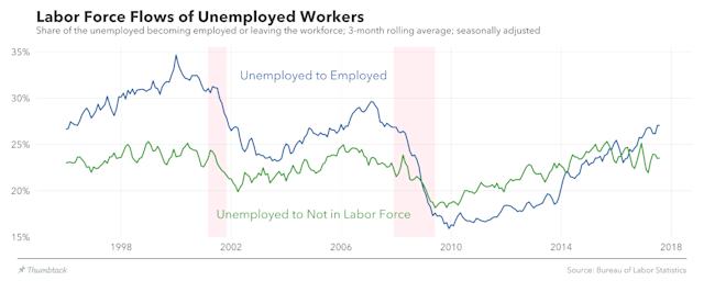 Workers have been moving into the workforce at a faster rate than they've been leaving the workforce in recent months, reversing a trend that persisted after the financial crisis. (Source: Lucas Puente/Medium)