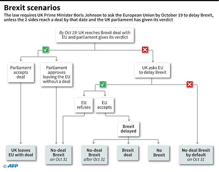 Several scenarios for Brexit are up in the air (AFP Photo/Gillian HANDYSIDE)