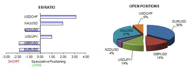 ssi_table_story_body_Picture_6.png, Euro Breakdown the Real Deal as Dollar Surges, Crowds Sell