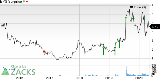 Smith Micro Software, Inc. Price and EPS Surprise