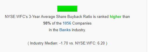 Wells Fargo share buyback ratio