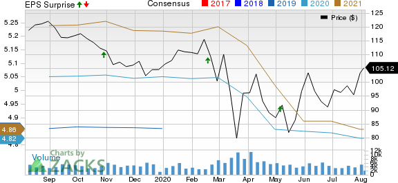 Extra Space Storage Inc Price, Consensus and EPS Surprise