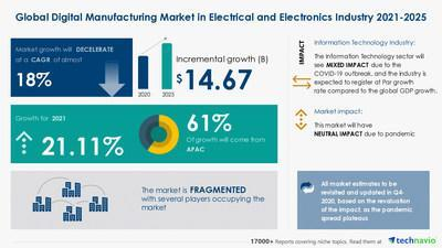 Attractive Opportunities in the Digital Manufacturing in Electrical and Electronics Market - Forecast 2021-2025