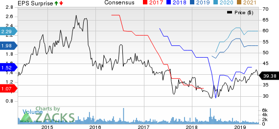 Dr. Reddy's Laboratories Ltd Price, Consensus and EPS Surprise