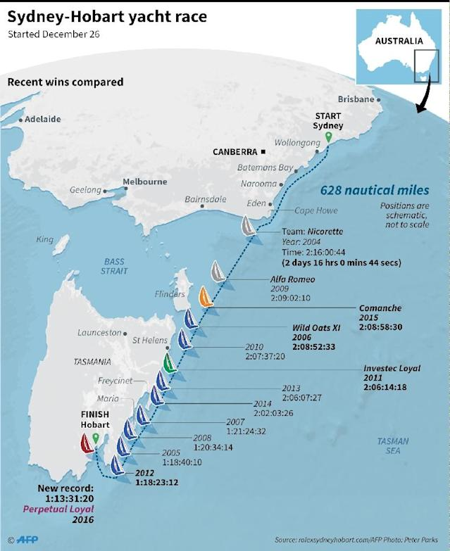 Graphic on the Sydney-Hobart yachting race, won by Australian supermaxi Perpetual Loyal in a record time of one day, 13 hours and 31 minutes (AFP Photo/-, -)