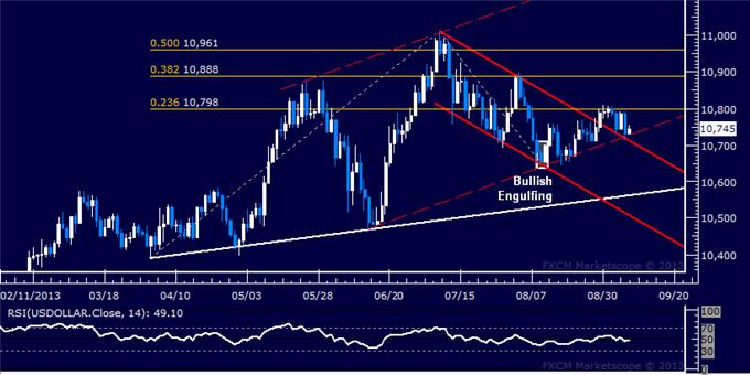 Forex_US_Dollar_Chart_Setup_Favors_Gains_After_Pull-Back_body_Picture_5.png, US Dollar Chart Setup Favors Gains After Pull-Back
