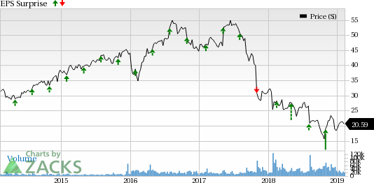 1b983a949e9 Why Newell (NWL) is Poised to Beat Earnings Estimates in Q4