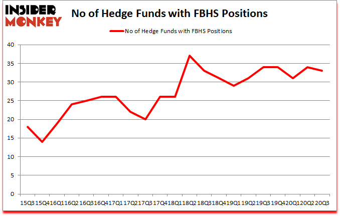 Is FBHS A Good Stock To Buy?