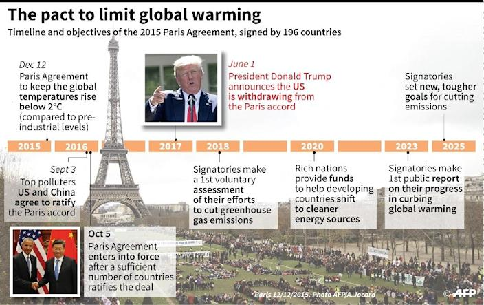 Timeline showing key stages in the global agreement to limit climate change (AFP Photo/Paul DEFOSSEUX)
