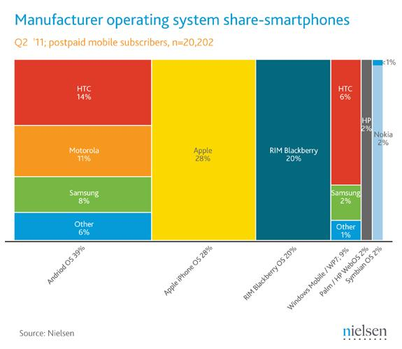 Android grabs number one mobile operating system ranking
