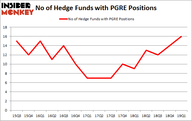 No of Hedge Funds with PGRE Positions