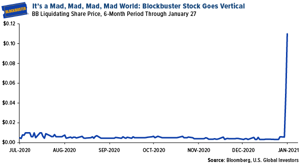 its a mad, mad, mad, mad world: blockbuster stock goes viral in january 2021