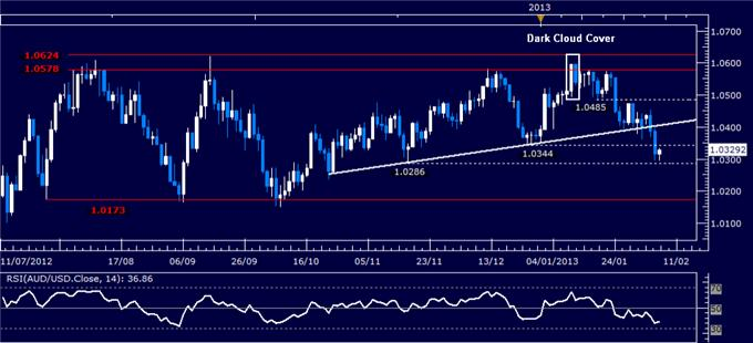 Forex_AUDUSD_Technical_Analysis_02.07.2013_body_Picture_1.png, AUD/USD Technical Analysis 02.07.2013