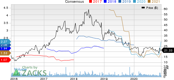 Supernus Pharmaceuticals, Inc. Price and Consensus