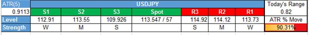 USD/JPY Technical Analysis: Avoid The Low VIX Trap For Buying JPY