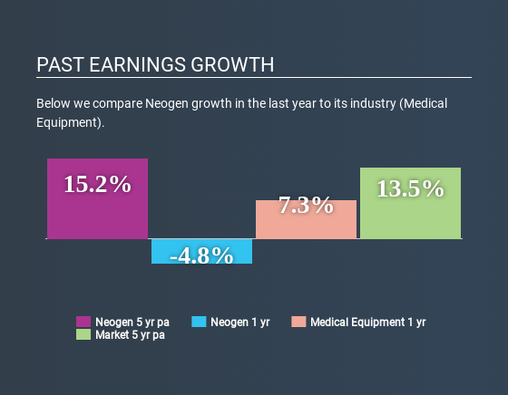 NasdaqGS:NEOG Past Earnings Growth May 27th 2020