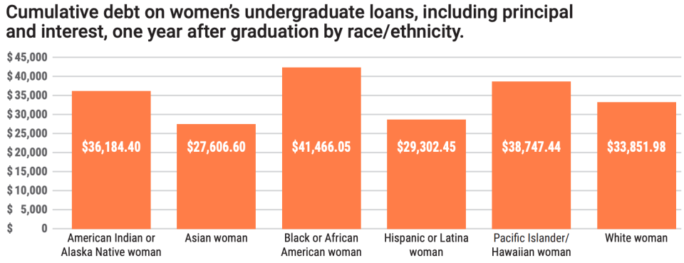 Black women hold the most in debt. (Chart: AAUW)