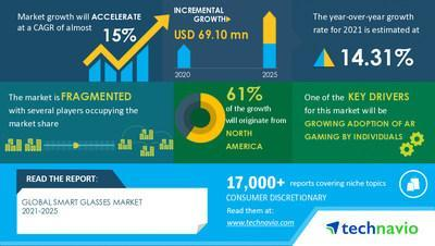 Technavio has announced its latest market research report titled Global Smart Glasses Market by Product, End-user, OS, and Geography - Forecast and Analysis 2021-2025
