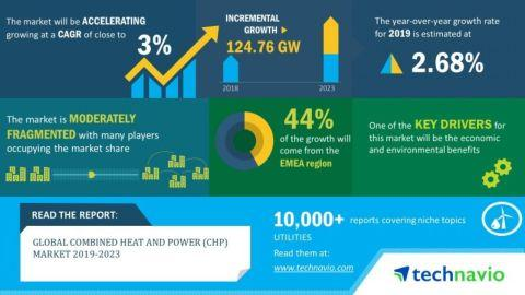 Combined Heat and Power (CHP) Market 2019-2023 | Evolving