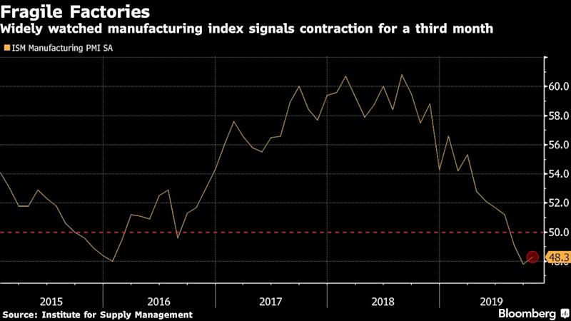 United States manufacturing bounces back by less than expected in October, ISM says