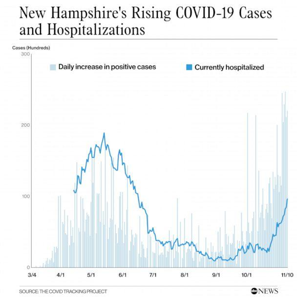 PHOTO: New Hampshire's Rising COVID-19 Casesand Hospitalizations (The COVID Tracking Project, abc news)