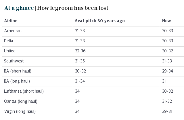 At a glance | How legroom has been lost