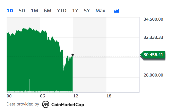 Bitcoin was up 1.3% Monday afternoon. Chart: Yahoo Finance