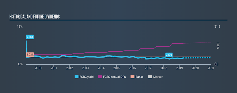 NasdaqGS:FCBC Historical Dividend Yield, March 26th 2019