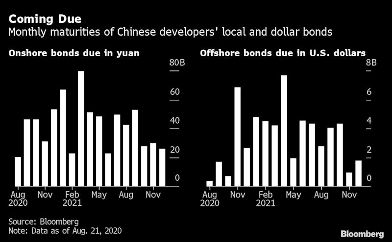 China Investors Predict Record Defaults in Risky End to 2020