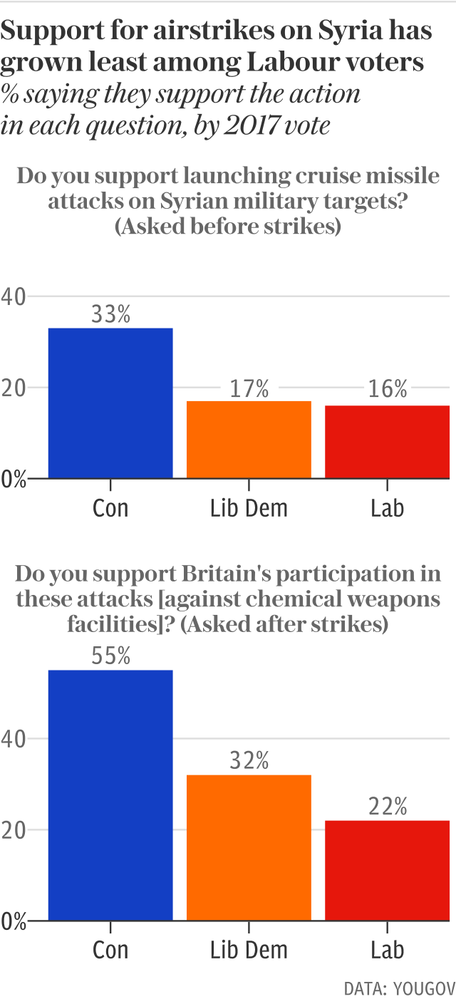 Support for air strikes on Syria by party vote