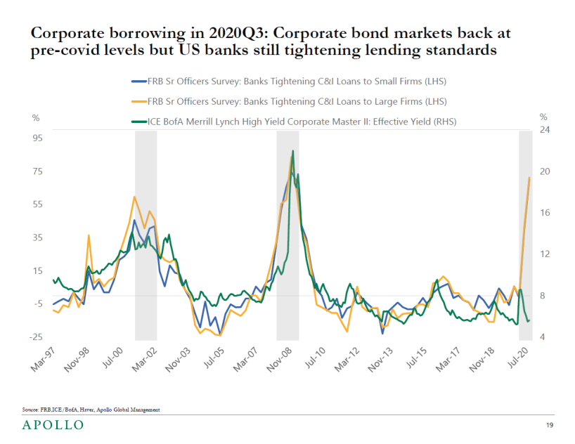 The corporate bond markets are much easier to tap than bank lending. (Apollo)