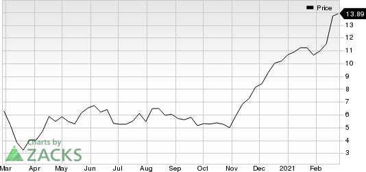 WideOpenWest, Inc. Price